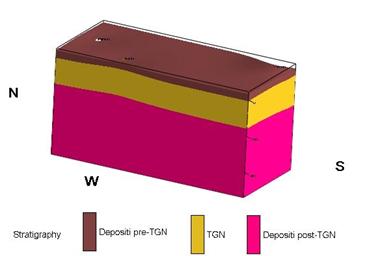 Figura 8 – Modello geologico-stratigrafico tridimensionale semplificato per la stima dello spessore della facies litoide della Formazione del Tufo Giallo Napoletano