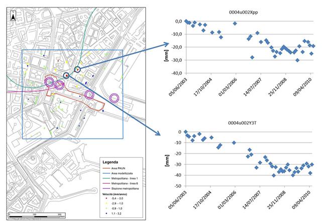 Figura 3 - Serie temporali delle deformazioni per alcuni punti selezionati in corrispondenza del tracciato e delle stazioni della metropolitana e non (Envisat in orbita ascending)