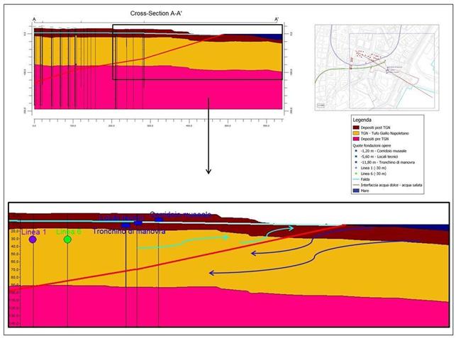 Figura 2 – Sezione A-A' del modello di acquifero costiero con relativo dettaglio in prossimità del mare