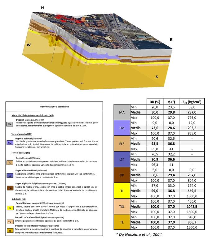 Figura 2 – Modello geologico-tecnico tridimensionale (esagerazione x5) dell'area PAUN e relativa legenda che riporta le caratteristiche geomeccaniche dei litotipi riconosciuti