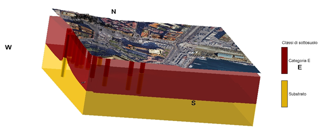 Figura 5 – Modello 3D delle categorie di sottosuolo (esagerazione verticale x5) così come vengono definite dalle NTC 2018